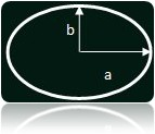 Area of an Ellipse